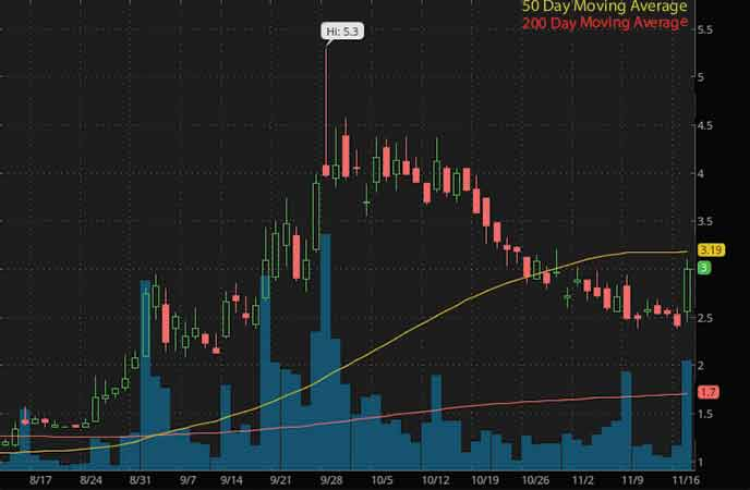 small cap penny stocks to watch right now Evogene Ltd. (EVGN stock chart)