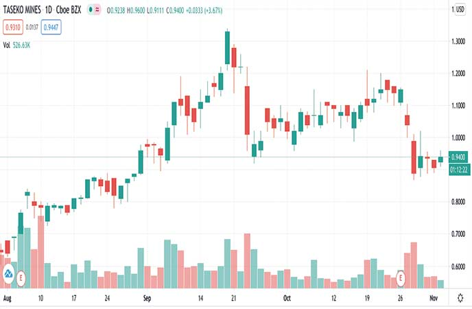 top mining penny stocks to watch Taseko Mines Ltd (TGB stock chart)