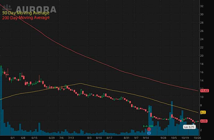 top penny stocks on robinhood Aurora Cannabis Inc. (ACB stock chart)