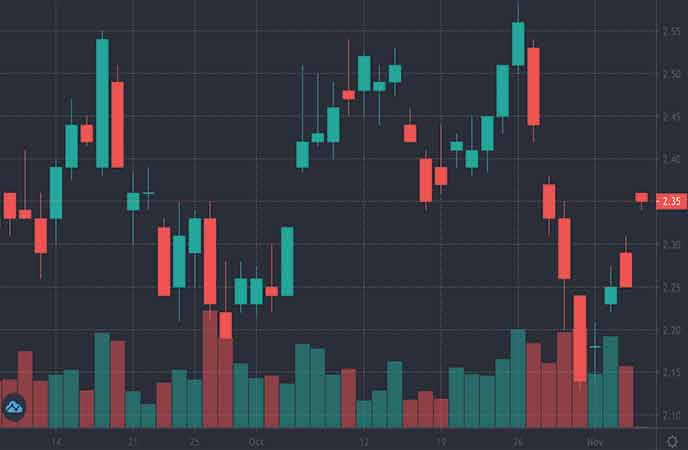 vice penny stocks to watch Ambev SA (ABEV stock chart)
