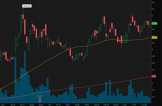 vice penny stocks to watch Planet 13 Holdings (PLNHF stock chart)