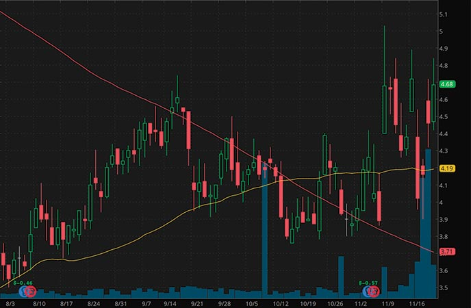 vice penny stocks to watch Playa Hotels & Resorts (PLYA stock chart)