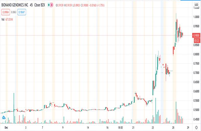 Biotech Penny Stocks to Watch BioNano Genomics Inc BNGO Stock Chart