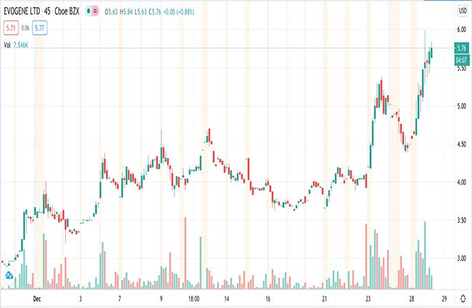 Biotech Penny Stocks to Watch Evogene Ltd EVGN Stock Chart