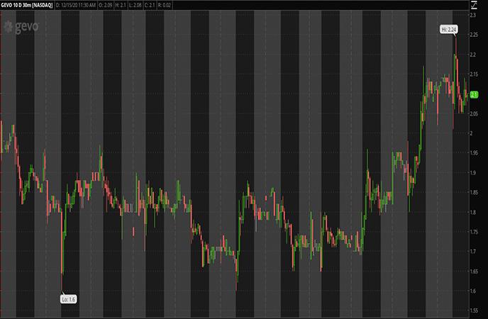 Energy_Penny_Stocks_to_Watch_Gevo Inc. (GEVO Stock Report)