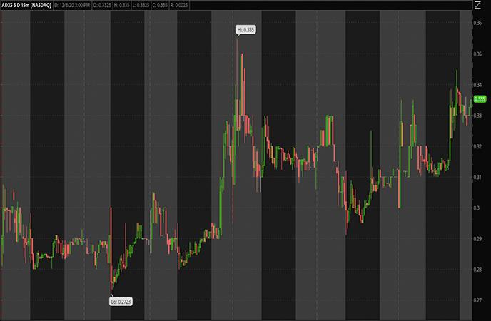 penny stocks to watch Advaxis Inc. (ADXS stock report)