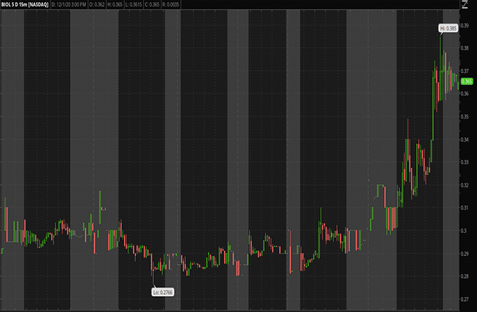 Penny Stocks to Watch-Biolase Inc. (BIOL Stock Report)_