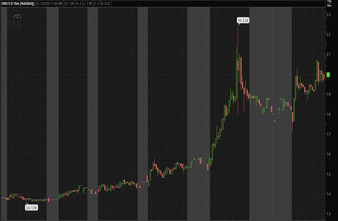 Penny Stocks to Watch-Curis Inc. (CRIS Stock Report)