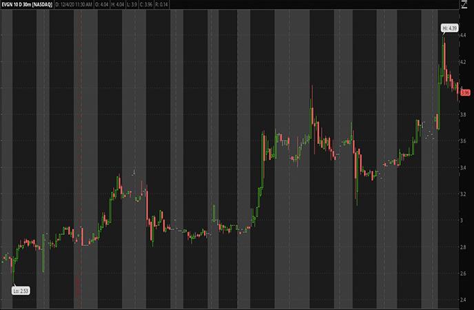 Penny Stocks to Watch-Evogene Ltd. (EVGN Stock Report)