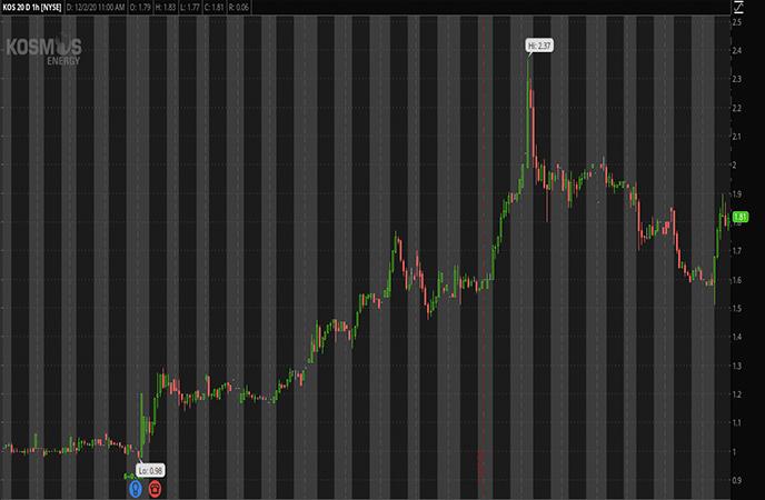 Penny Stocks to Watch-Kosmos Energy Ltd. (KOS Stock Report)