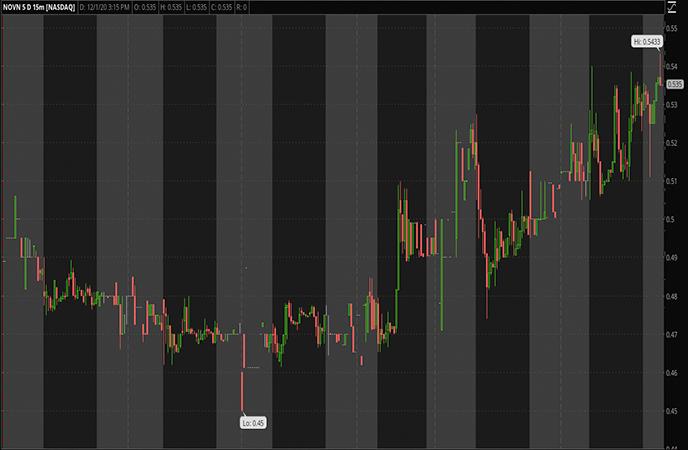 Penny Stocks to Watch- Novan Inc. (NOVN Stock Report)
