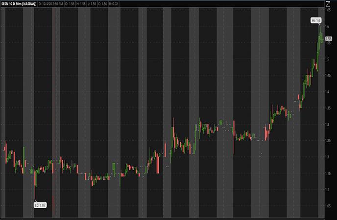 Penny Stocks to Watch-Sesen Bio Inc. (SESN Stock Report)