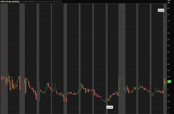 Penny Stocks to Watch Apollo Endosurgery Inc APEN Stock chart