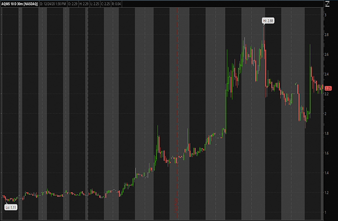 Penny Stocks to Watch Aqua Metals Inc. (AQMS Stock Chart)