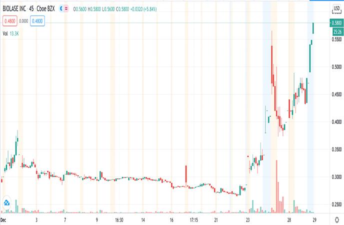 Penny Stocks to Watch Biolase Inc. (BIOL Stock Chart)
