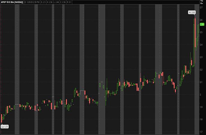 Penny_Stocks_to_Watch_Cellect_Biotechonlogy_Ltd_APOP_Stock_Report