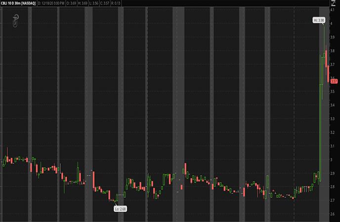 Penny Stocks to Watch Cleveland BioLabs Inc CBLI Stock Chart