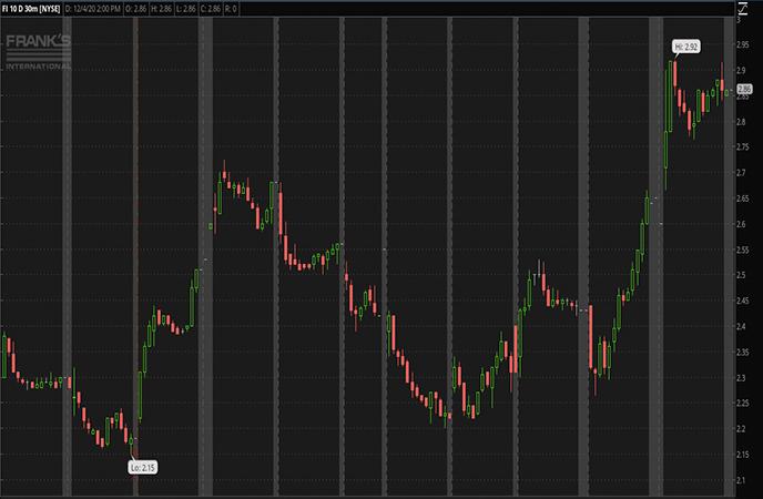 Penny Stocks to Watch Franks International NV FI Stock Report