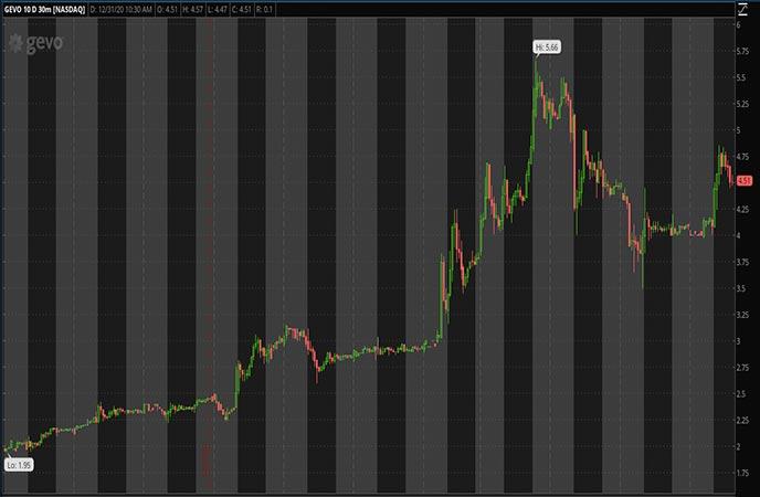 Penny_Stocks_to_Watch_Gevo Inc. (GEVO Stock Chart)