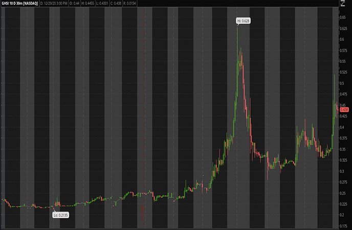 Penny_Stocks_to_Watch_Guardion_Health_Sciences_Inc_GHSI_Stock_Chart