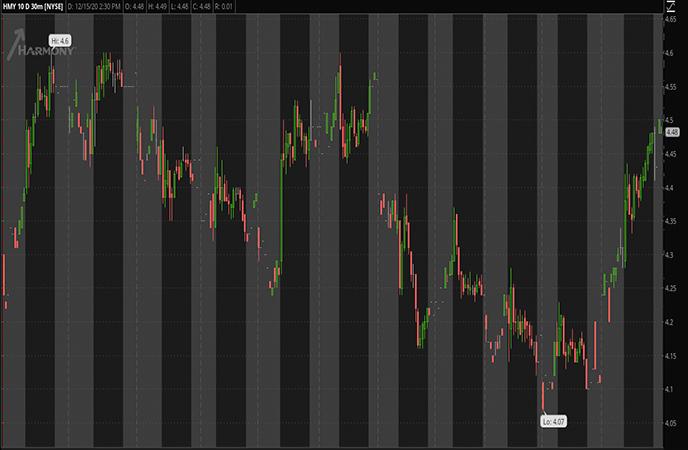 Penny Stocks to Watch Harmony Gold Mining Co HMY Stock chart
