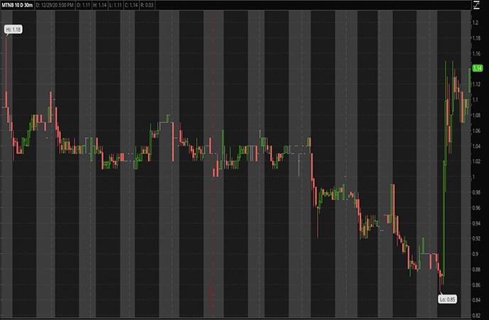 Penny_Stocks_to_Watch_Matinas_BioPharma_Inc_MTNB_Stock_Chart