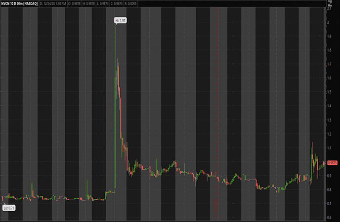 Penny Stocks to Watch Neovasc Inc. (NVCN Stock Chart)