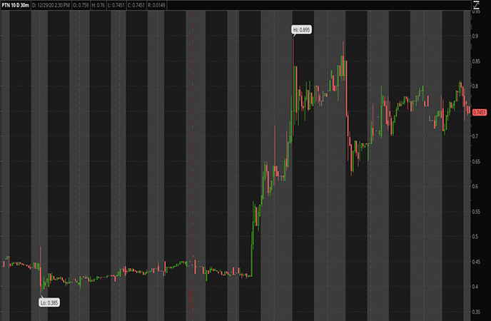 Penny_Stocks_to_Watch_Palatin_Techonlogies_Inc_PTN_Stock_Chart