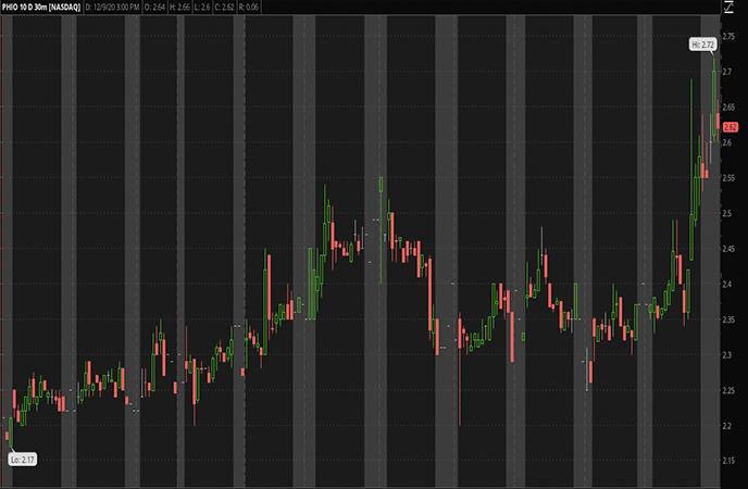 Penny Stocks to Watch Phio Pharmaceuticals Corp PHIO Stock Report