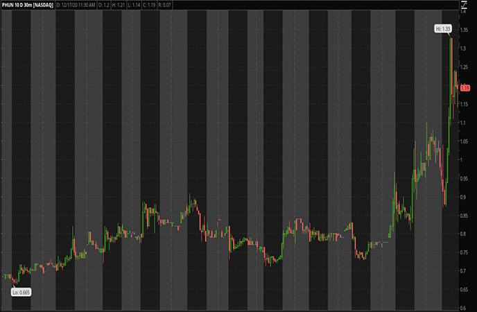 Penny Stocks to Watch Phunware Inc. (PHUN Stock Chart)
