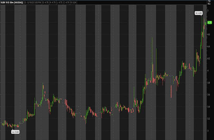 Penny Stocks to Watch SG Blocks Inc. (SGBX Stock Chart)