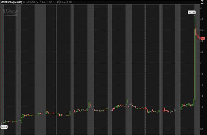 Penny Stocks to Watch UTStarcom Holdings Corp UTSI Stock Report