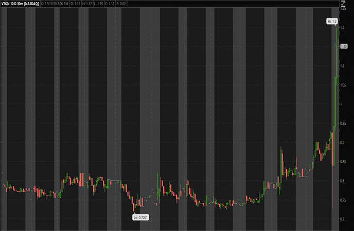 Penny_Stocks_to_Watch_Vistagen_Therapeutics_Inc_VTGN_Stock_Chart