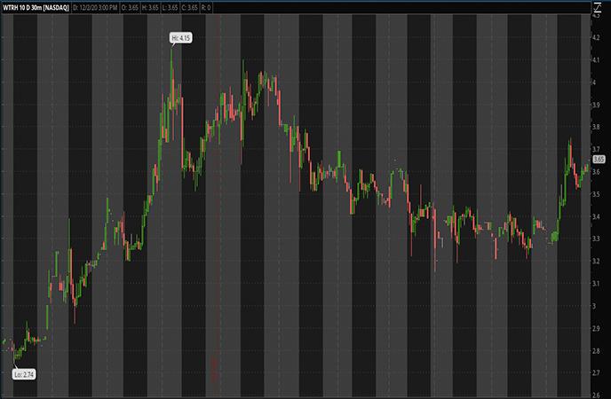 Penny_Stocks_to_Watch_Waitr_Holdings_Inc_WTRH_Stock_Report