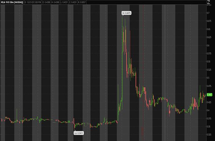 Tech Penny Stocks to Watch Exela Techonlogies Inc XELA Stock Chart