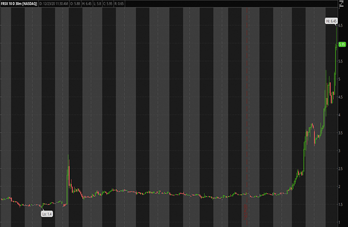 Tech Penny Stocks ato Watch Foresight Autonomous Holdings ADR FRSX