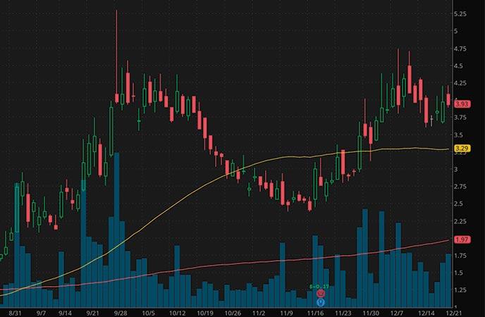 best penny stocks to buy right now Evogene Ltd EVGN stock chart