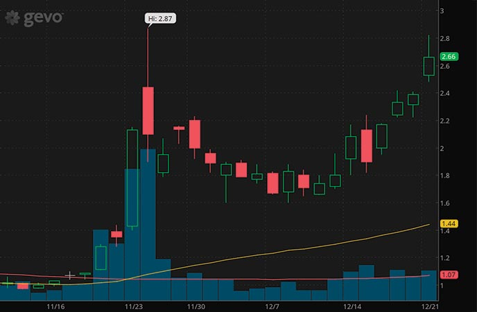 best penny stocks to buy right now Gevo Inc. GEVO stock chart