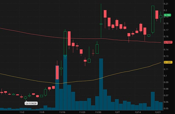 best penny stocks to buy right now Zomedica Corp ZOM stock chart