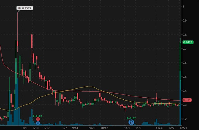 best penny stocks to watch Ocugen Inc. OCGN stock chart