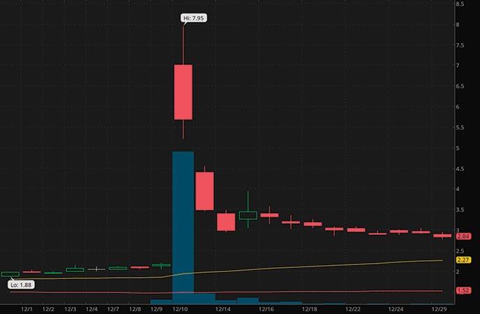 biotech penny stocks to buy Immutep Ltd IMMP stock chart