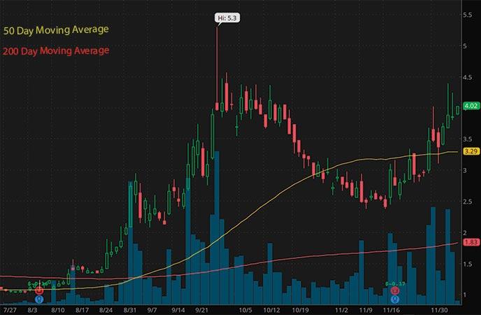 biotech penny stocks to buy sell Evogene Ltd. (EVGN stock chart)