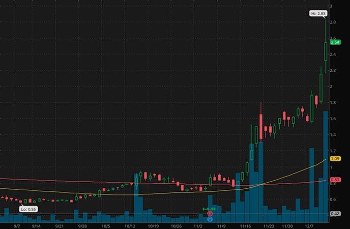 biotech penny stocks to watch 22nd Century Group (XXII stock chart)