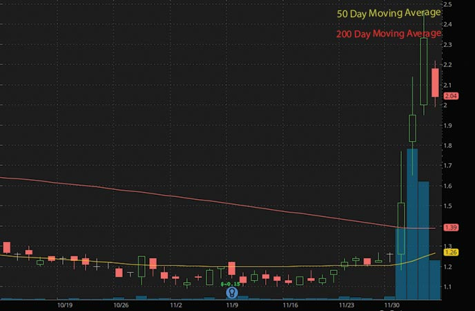 biotech penny stocks to watch Cellectar Biosciences Inc. (CLRB stock chart)