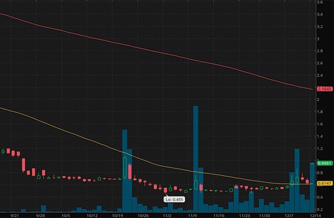 biotech penny stocks to watch Teligent Inc. (TLGT stock chart)