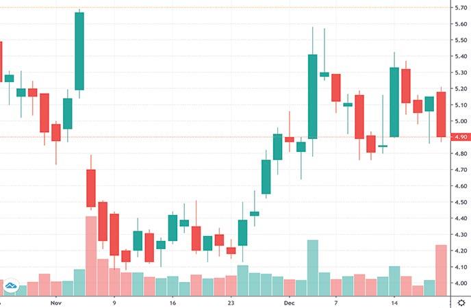 biotech penny stocks to watch today Clovis Onvology (CLVS stock chart)