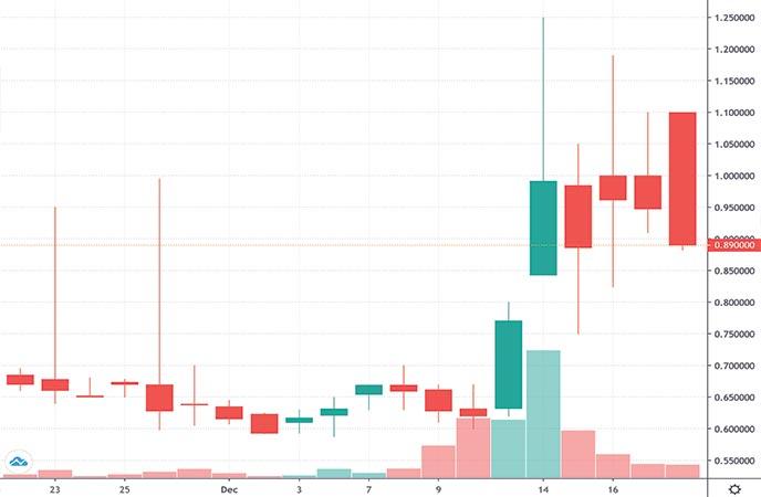 biotech penny stocks to watch today Havn Life Sciences (HAVLF stock chart)
