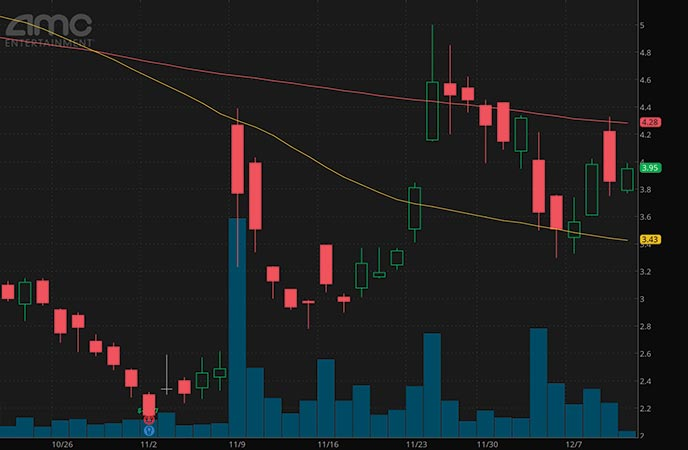 epicenter penny stocks to watch AMC Entertainment Holdings (AMC stock chart)