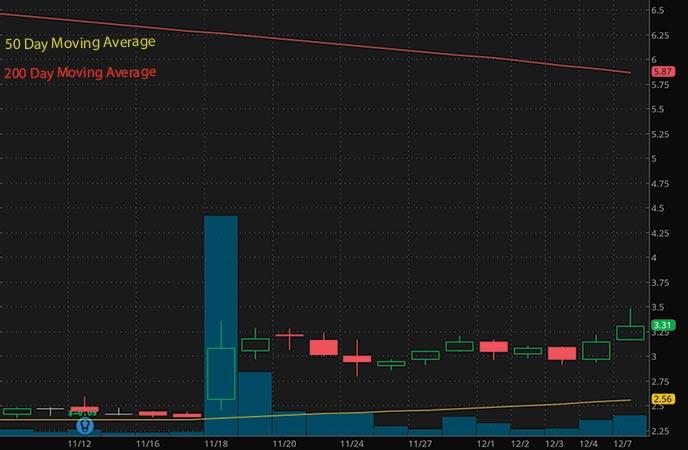 good penny stocks to watch 2021 BELLUS Health Inc. (BLU stock chart)