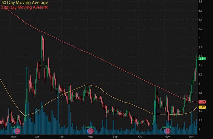 hot penny stocks on robinhood 2021 Drive Shack Inc. (DS stock chart)